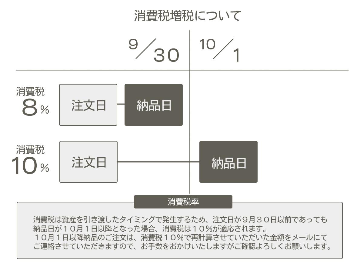 2019.10.1~消費税増税について